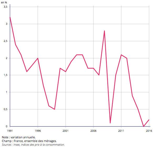 Inflation en France depuis 1991 jusqu'à 2016